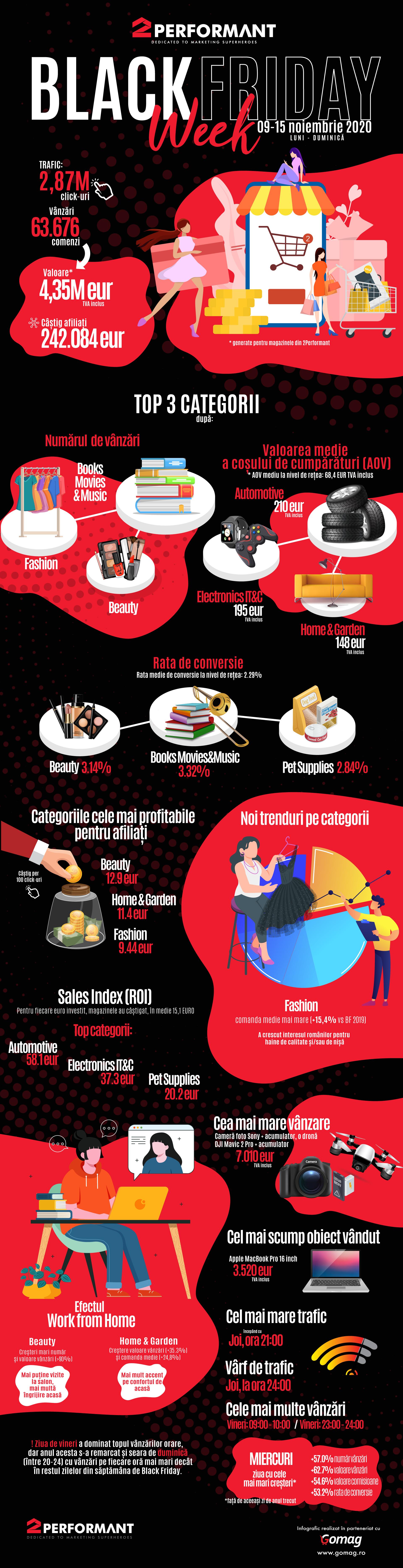 Infografic Black Friday_2Performant