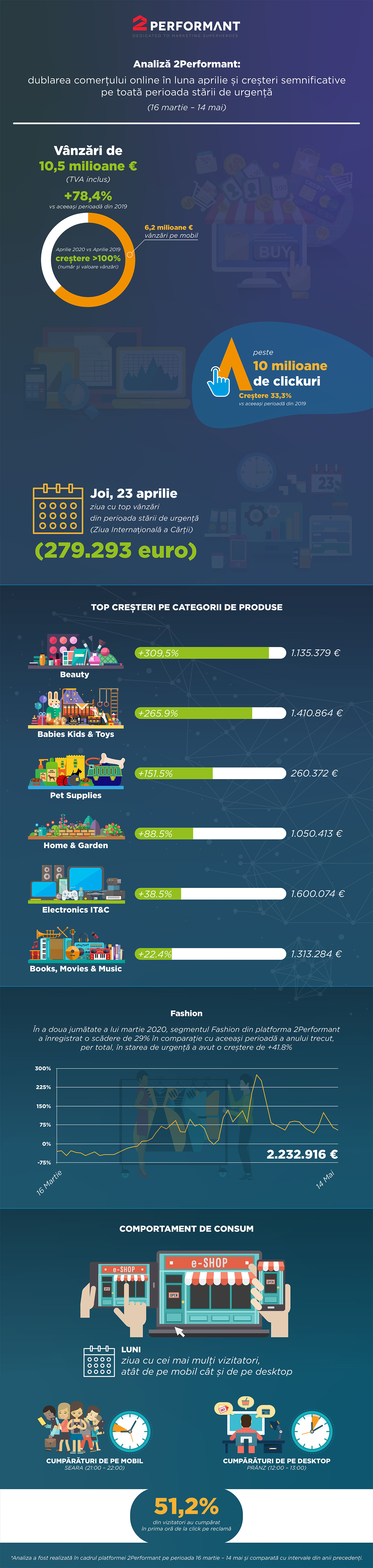 Infografic - Analiza 2Performant - dublarea comertului online in luna aprilie si cresteri semnificative pe toata perioada starii de urgenta